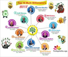 Top 10 Living Richest Man In The World 2018 | Wealthiest Peoples Right Now. Richest Man, Richest In The World, Wealthy People, Rich People, Carlos Slim Helu, 10 Top, Net Worth, Guy