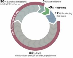 Life Cycle Assessment - Volvo Annual Report 2011