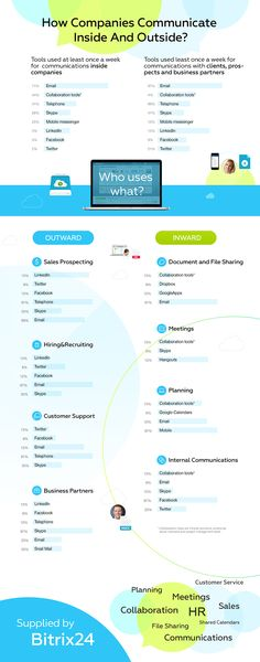 #Communication, #collaboration and effective #business. #Infographic on #software usage