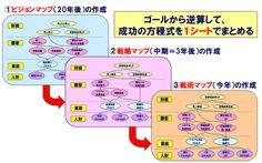 3つの可視化マップ(マップ3兄弟)20140501