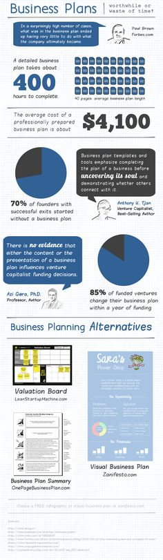 Start Up Business Plan Infographic. Do you think business plans are a waste of time?