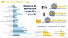 Vezi care este profilul companiilor prezente la un eveniment Business Days. Ceea ce este interesant de mentionat ca cele peste 500 de companii prezente la un eveniment Business Days reprezinta peste 35.000 de salariati si au impreuna cumulat o cifra de afaceri de 3.300.000.000 de euro. Sunt putine evenimente care se pot lauda cu aceste cifre...  www.businessdays.ro