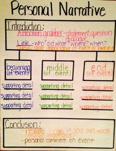 Personal Narrative Thinking Map by elva