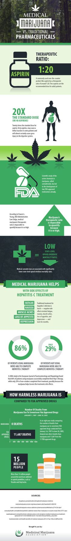 Cannabis Infographic- Medical Marijuana vs Traditional Pharmaceuticals. How They Stack Up. Jail big pharma profiteers snd decriminalize marijuana! Support HR1227! Call your house rep now!