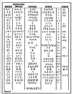 runas iberas significado - Buscar con Google