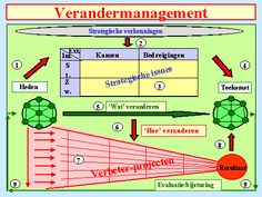 Verandermanagement - Website van Bert Meijerink