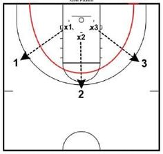 These are some notes from Chris Mack, Head Men's Coach, Xavier University You can see the archives of their basketball coaching newsletter at this link: Xavier Newsletter Regardless of what you run on offense or defense, you must have a…Read more →