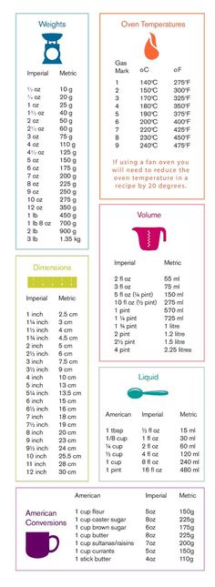 Baking measurements conversion table.