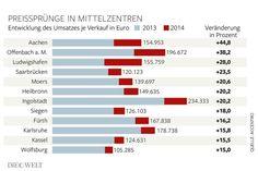 Preissprung bei Immobilien in mittelgroßen Städten besonders groß. http://www.welt.de/finanzen/immobilien/article147027114/Eigentumswohnungen-werden-knapp-in-Deutschland.html #Haus #Immobilie #Immobilienfinanzierung #Baufinanzierung #Im #Profit #Group #news #wohnung #kauf  Wenn ein Traum Dein Zuhause wird