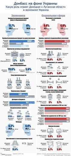 Инфографика: Что может потерять Украина вместе с  Донбассом