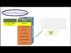 Sage 50 Tutorial General Ledger Default Settings Sage Training Lesson 3.1 - YouTube Pastel Accounting, Sage Accounting, Accounting Basics, Sage Training, Sage 50, General Ledger, Tutorial, Determination, Business