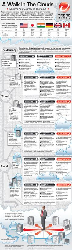 Securing Your Journey To The Cloud: Infographic