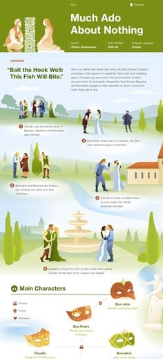 Much Ado About Nothing infographic