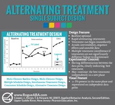 Master those single subject designs! Use this Rogue ABA graphic on Alternating Treatment Designs to study for your BCBA exam! Aba Therapy For Autism, Autism Sensory, Autism Resources, Behavior Analyst, Behavior Management, John Maxwell, Bcaba Exam, Aba Training