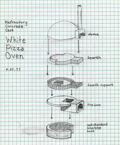 Here is my preliminary design for the Truck Oven. Unlike the Ancram oven, this will be a 'white oven', meaning that there are two chambers instead of one. Also, I am hoping to cast most…