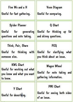 Graphic Organizer Labels ( word doc) Used for explaining what each type of graphic organizer is best used for