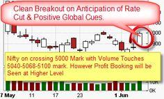 Free Stock Market Tips on Mobile to Make Money : 07 June