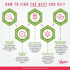 The Complete Guide to CBD Salves
