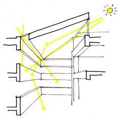 Ayuntamiento y Centro de Salud de Egedal / Henning Larsen Architects 1346264417-egedal-sketch-daylight-strategy – Plataforma Arquitectura
