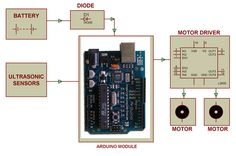 Block Diagram of Sensor based Obstacle Prevention Arduino Based Projects, Robotics Projects, Engineering Projects, Arduino Sensors, Block Diagram, Do It Yourself Kit, Electrical Projects, Vehicle, Electronics