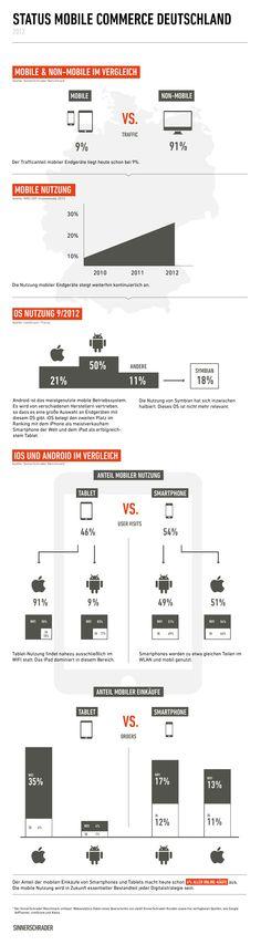 29% der Online-Käufe via Smartphone in Deutschland werden mit einem Android-Handy getätigt, das iPhone kommt nur auf 24%.