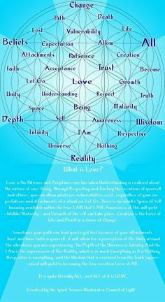 Have you ever heard of Helixileh? It's a game created by David Beler, a guy who has passionately studied the Flower of Life for many years, and has used it to create a mind-map-esque game where you explore the most intimate recesses of your mind, essentia Chakras, Reiki, Spiritual Tattoo, Kundalini, Sacred Geometry Symbols, Sacred Geometry Tattoo, Spirit Science, Spiritual Awakening, What Is Love