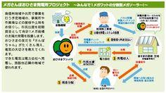 おひさま進歩エネルギー株式会社