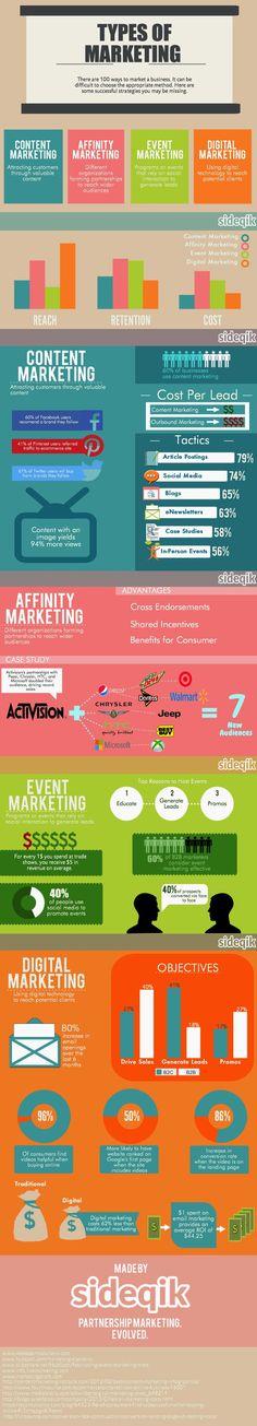 Types of Marketing // Conoce los principales tipos de marketing, sus objetivos y mejores tácticas.