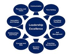A Principal's Reflections: Eight Leadership Essentials