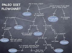 Paleo-Infographic.  This is cool.  Not that we 100% do Paleo.  But it's helpful