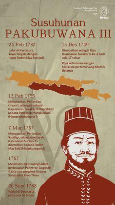 Pakubuwana III adalah raja Jawa pertama yang dilantik VOC. Wilayah kekuasaan Mataram terpecah-belah selama masa pemerintahannya dan ia menjadi raja boneka yang selalu tunduk pada Belanda. Make Money Photography, National History, Dutch East Indies, School Notes, Study Motivation, Biography, Quotations, Fun Facts, Knowledge