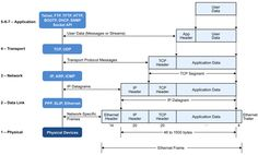 TCP/IP stack reference model
