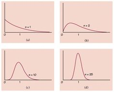 9 Best Chapter 7 Sampling Distributions images in 2013