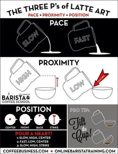 The 3 Ps of latte art