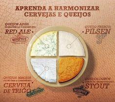 Vinho, Cerveja e Gastronomia: Rapidinha: dica de harmonização entre cervejas e…