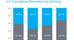 Digital divide? Hispanic, black Americans lead the way in social media, smartphone adoption [REPORT] » Technical.ly Baltimore