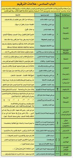 Pin By Yosra Eldakh On اللغة عربية Study Skills Preschool Learning Learning