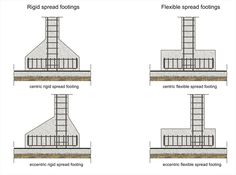Spread footings|www.BuildingHow.com