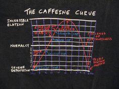 The Caffeine Curve by ramezqui, via Flickr