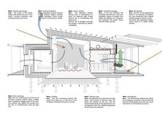 Upcycle House Reduces Carbon Emissions Through Reuse and Passive Design   DesignFutz