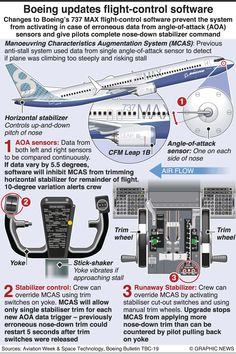 Angle Of Attack, Civil Aviation, Airplanes, Pilot, Infographic, Aircraft, Space, Ideas, Pictures