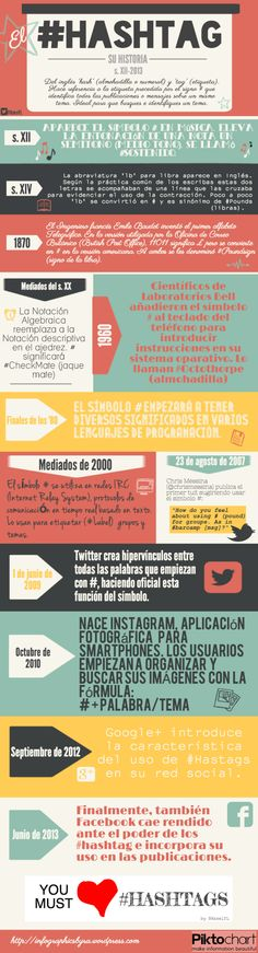 El #Hashtag y su Historia #infografía de @rakelfelipe