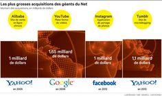 A l'occasion du rachat par Yahoo! de Tumblr, les plus grosses acquisitions des géants du Net.