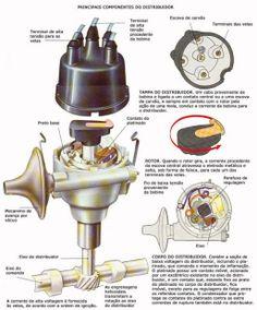 Como funciona a injeção eletrônica? - FlatOut! Mécanicien Automobile, Vw Pointer, Car Learning, Amc Gremlin, Volkswagen Models, Volkswagen Bus, Dodge Vehicles, Bike Engine, Car Fix