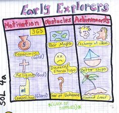 This early explorers visual chart gives the students an opportunity to draw what…