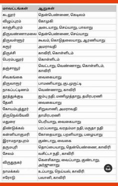 Tamil Motivational Quotes, Tamil Love Quotes, Gernal Knowledge, General Knowledge Facts, Exam Preparation Tips, Mental Maths Worksheets, Poems About Life, Language Quotes, Tamil Language