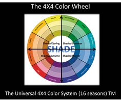 The Universal 4X4 Color System (16 Seasons)™    4. Shade - The fourth band is made up of the Pure Hue + black therefore we label them as Shaded Colors. In The Universal 4X4 Color System (16 Seasons)™ color wheel you will find Shaded summer, Shaded  Winter, Shaded  Spring & Shaded  Autumn. I would say they are the deepest or the 'Darkest' of their group.