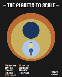planets-to-scale #flowchart #infographic // pinned by @Patrick Welker