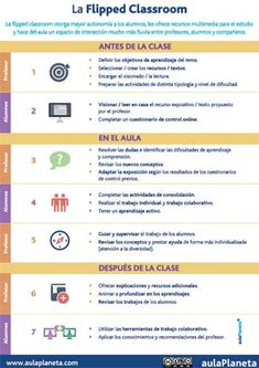 What should I do for the perfect Flipped Classroom? Teaching Methodology, Teaching Plan, Teaching Spanish, Teaching Tips, Teaching English, Flip Learn, Problem Based Learning, Learning Courses, Instructional Design