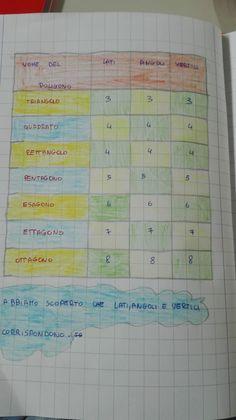 Classe Terza- Maggio- Geometria- I poligoni - Maestra Anita Periodic Table, Bullet Journal, Education, Math, Teachers, Periodic Table Chart, Periotic Table, Math Resources, Onderwijs